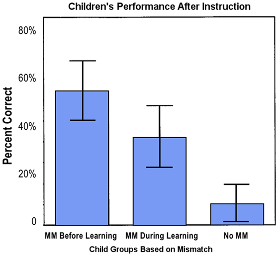 Figure 4 - Children who produced gesture-speech MMs learned better than those who did not.