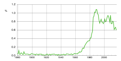 Norwegian historic statistics for Alexander (m)